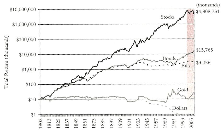 Rentabilidad a largo plazo de acciones, bonos y oro.